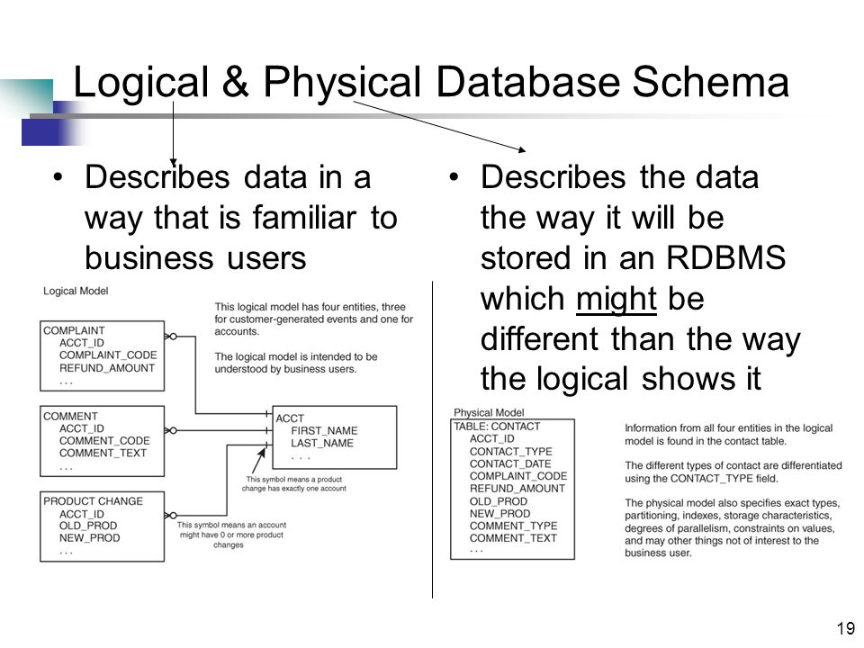 19 Logical & Physical Database Schema Describes data in a way that is familiar to business users Describes the data the way it will be stored in an RDBMS which might be different than the way the logical shows it