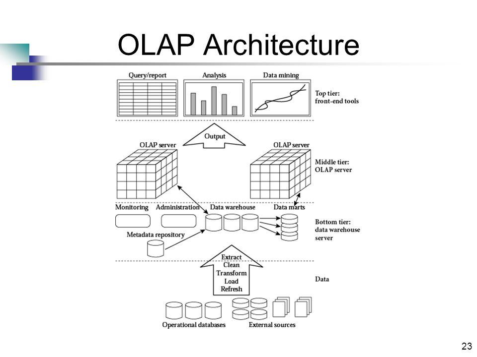 23 OLAP Architecture