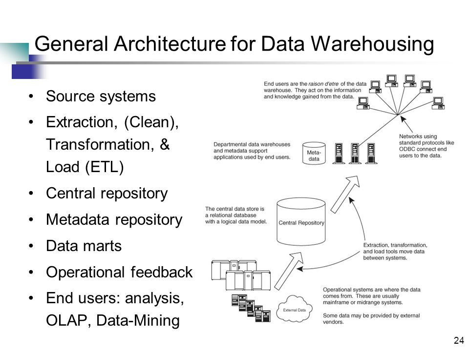 24 General Architecture for Data Warehousing Source systems Extraction, (Clean), Transformation, & Load (ETL) Central repository Metadata repository D