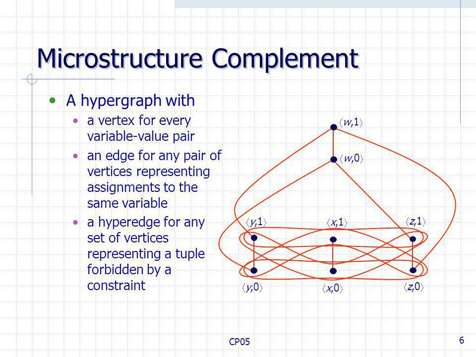 CP05 6 Microstructure Complement A hypergraph with a vertex for every variable-value pair an edge for any pair of vertices representing assignments to the same variable a hyperedge for any set of vertices representing a tuple forbidden by a constraint w,1 w,0 x,0 y,0 z,1 z,0 y,1 x,1