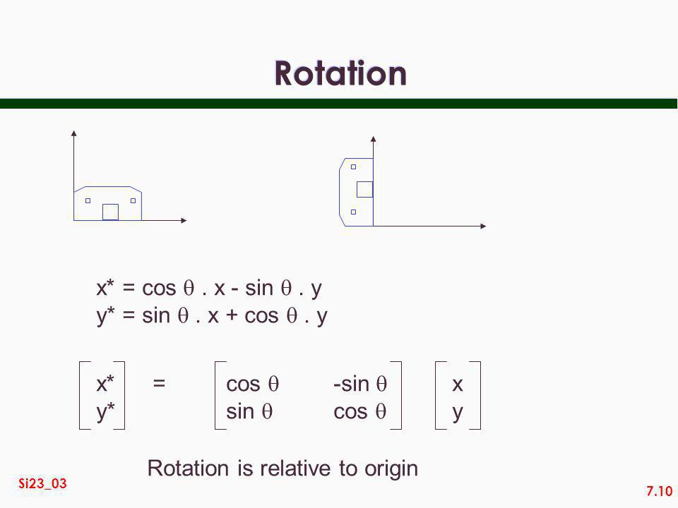 7.10 Si23_03 Rotation x* = cos. x - sin. y y* = sin. x + cos. y x* y* = cos sin -sin cos xyxy Rotation is relative to origin