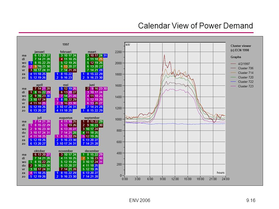 ENV 20069.16 Calendar View of Power Demand
