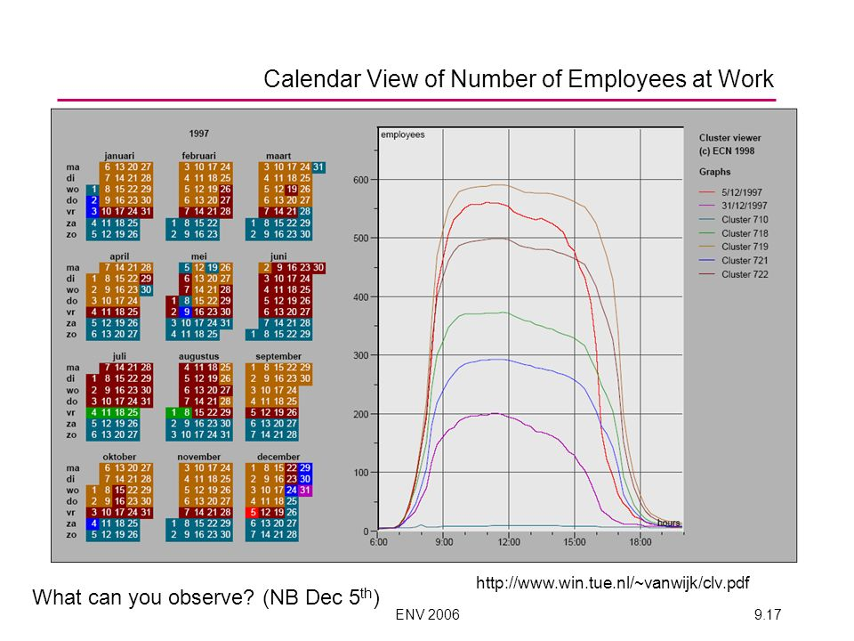 ENV 20069.17 Calendar View of Number of Employees at Work http://www.win.tue.nl/~vanwijk/clv.pdf What can you observe? (NB Dec 5 th )