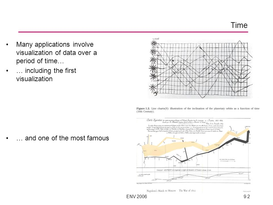 ENV 20069.2 Time Many applications involve visualization of data over a period of time… … including the first visualization … and one of the most famous