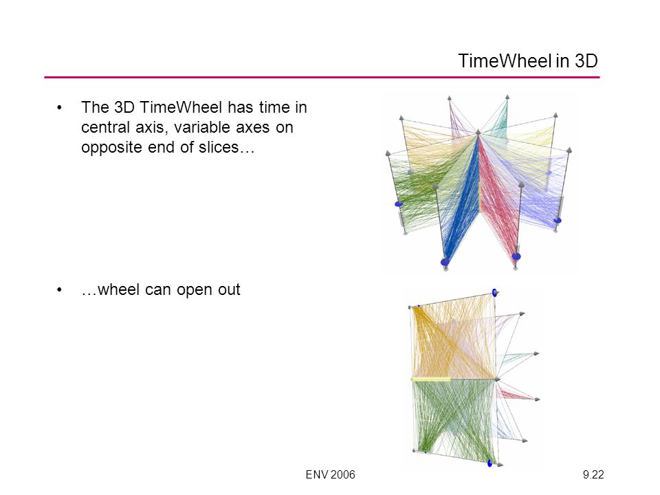 ENV 20069.22 TimeWheel in 3D The 3D TimeWheel has time in central axis, variable axes on opposite end of slices… …wheel can open out