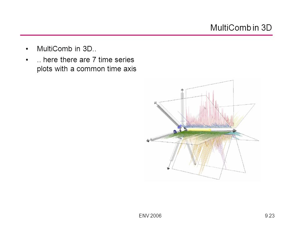ENV 20069.23 MultiComb in 3D MultiComb in 3D.... here there are 7 time series plots with a common time axis