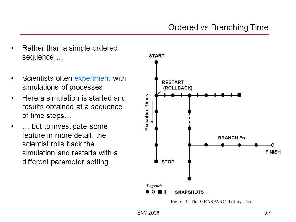 ENV 20069.7 Ordered vs Branching Time Rather than a simple ordered sequence….