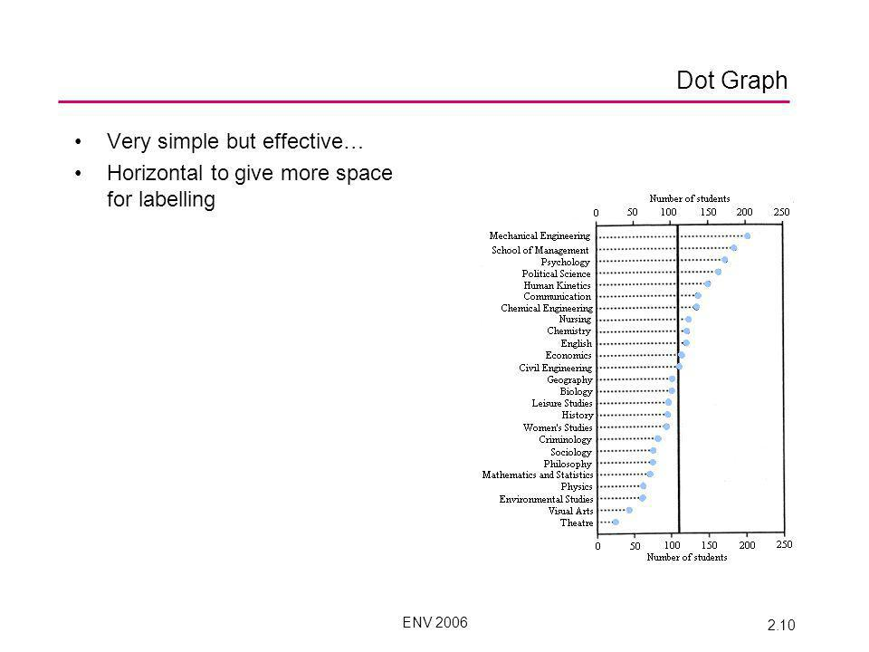 ENV 2006 2.10 Dot Graph Very simple but effective… Horizontal to give more space for labelling