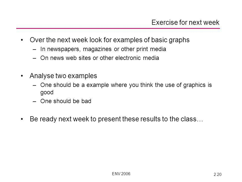 ENV 2006 2.20 Exercise for next week Over the next week look for examples of basic graphs –In newspapers, magazines or other print media –On news web