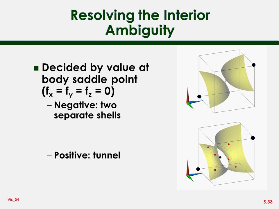 5.33 Vis_04 Resolving the Interior Ambiguity n Decided by value at body saddle point (f x = f y = f z = 0) – Negative: two separate shells – Positive: