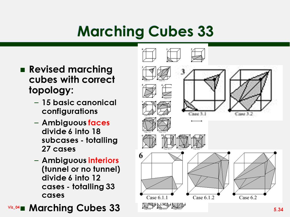 5.34 Vis_04 Marching Cubes 33 n Revised marching cubes with correct topology: – 15 basic canonical configurations – Ambiguous faces divide 6 into 18 s