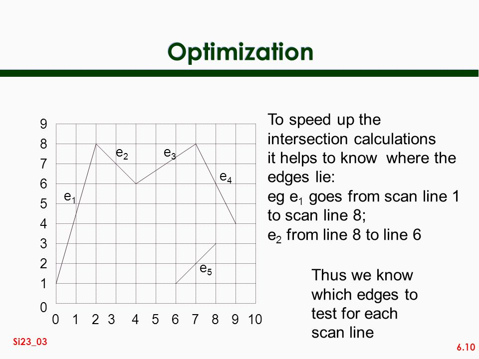6.10 Si23_03 Optimization 014567892310 2 3 0 1 4 5 6 7 8 9 e1e1 e2e2 e3e3 e4e4 e5e5 To speed up the intersection calculations it helps to know where t