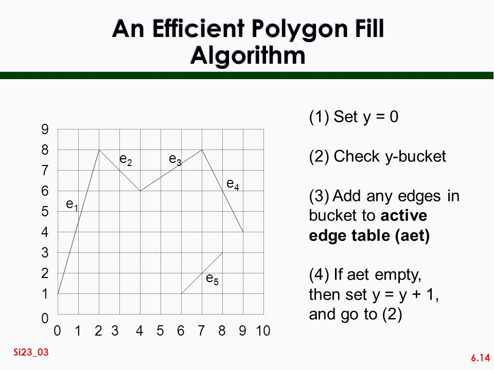 6.14 Si23_03 An Efficient Polygon Fill Algorithm 014567892310 2 3 0 1 4 5 6 7 8 9 e1e1 e2e2 e3e3 e4e4 e5e5 (1) Set y = 0 (2) Check y-bucket (3) Add an