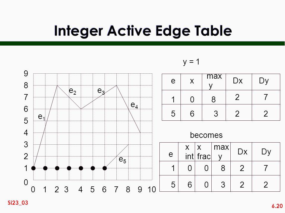 6.20 Si23_03 Integer Active Edge Table e 1 5 x 0 6 max y DxDy 8 3 27 22 y = 1 014567892310 2 3 0 1 4 5 6 7 8 9 e1e1 e2e2 e3e3 e4e4 e5e5 becomes 008 e