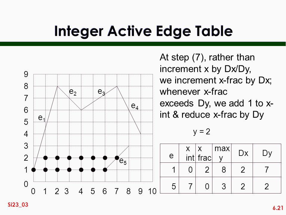 6.21 Si23_03 Integer Active Edge Table 014567892310 2 3 0 1 4 5 6 7 8 9 e1e1 e2e2 e3e3 e4e4 e5e5 At step (7), rather than increment x by Dx/Dy, we inc
