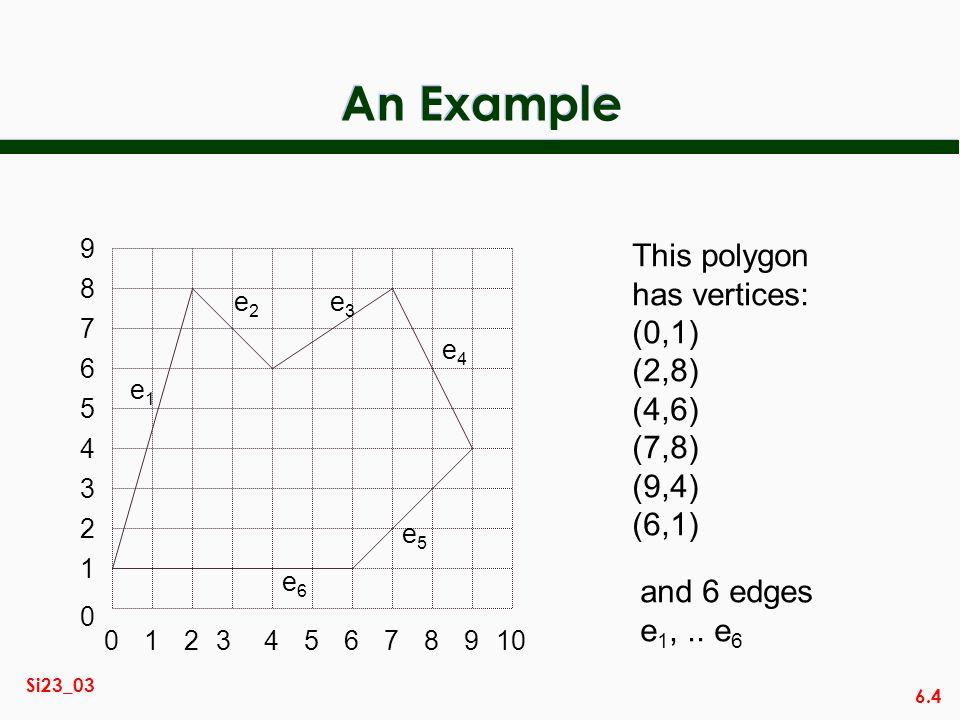 6.4 Si23_03 An Example This polygon has vertices: (0,1) (2,8) (4,6) (7,8) (9,4) (6,1) and 6 edges e 1,.. e 6 014567892310 2 3 0 1 4 5 6 7 8 9 e1e1 e2e