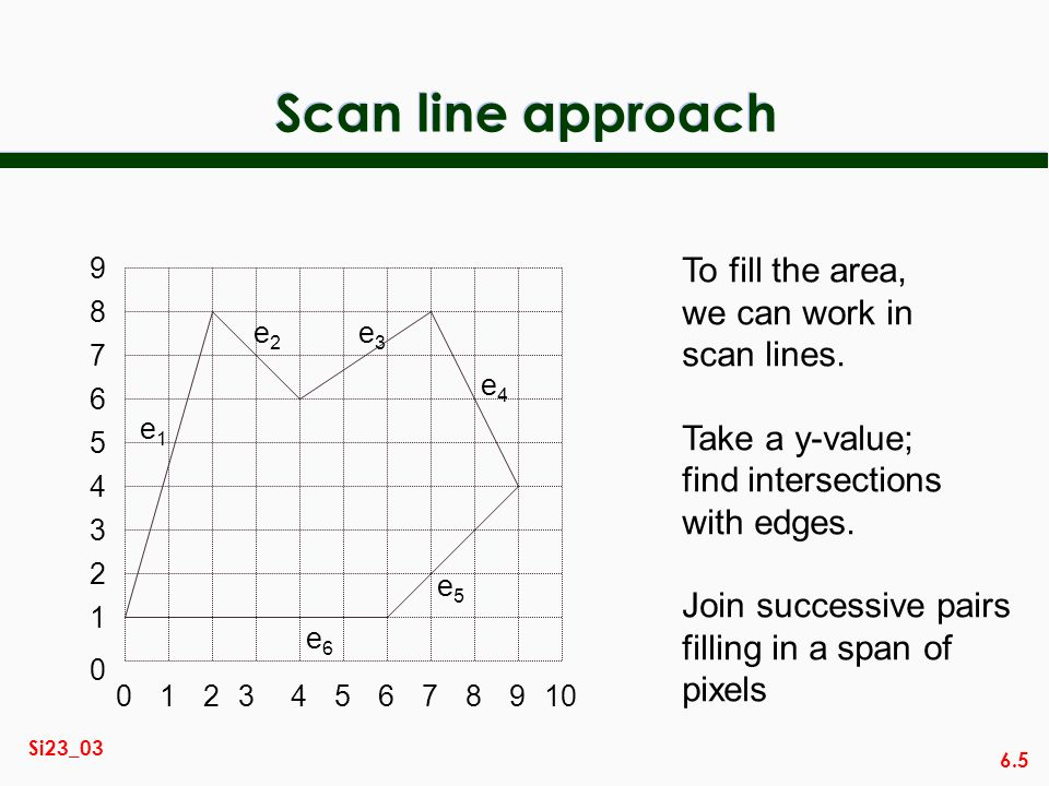 6.5 Si23_03 Scan line approach 014567892310 2 3 0 1 4 5 6 7 8 9 To fill the area, we can work in scan lines. Take a y-value; find intersections with e