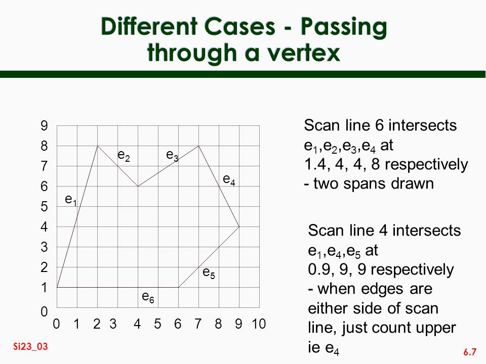6.7 Si23_03 Different Cases - Passing through a vertex 014567892310 2 3 0 1 4 5 6 7 8 9 e1e1 e2e2 e3e3 e4e4 e5e5 e6e6 Scan line 6 intersects e 1,e 2,e