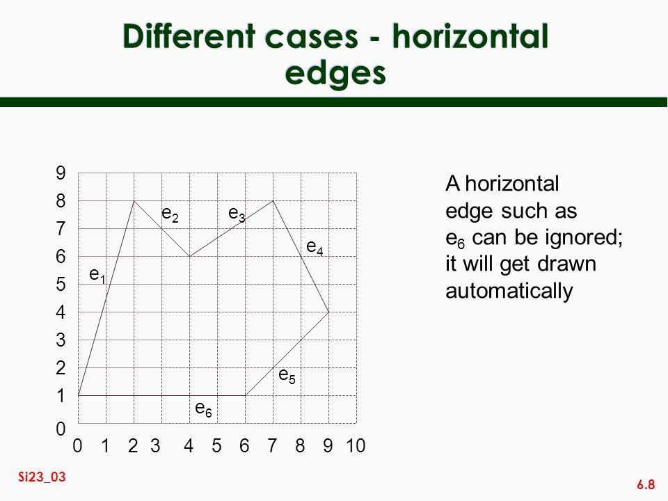 6.8 Si23_03 Different cases - horizontal edges 014567892310 2 3 0 1 4 5 6 7 8 9 e1e1 e2e2 e3e3 e4e4 e5e5 e6e6 A horizontal edge such as e 6 can be ign