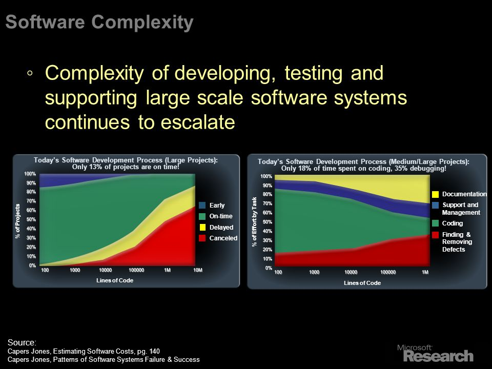 Software Complexity Complexity of developing, testing and supporting large scale software systems continues to escalate Source: Capers Jones, Estimating Software Costs, pg.