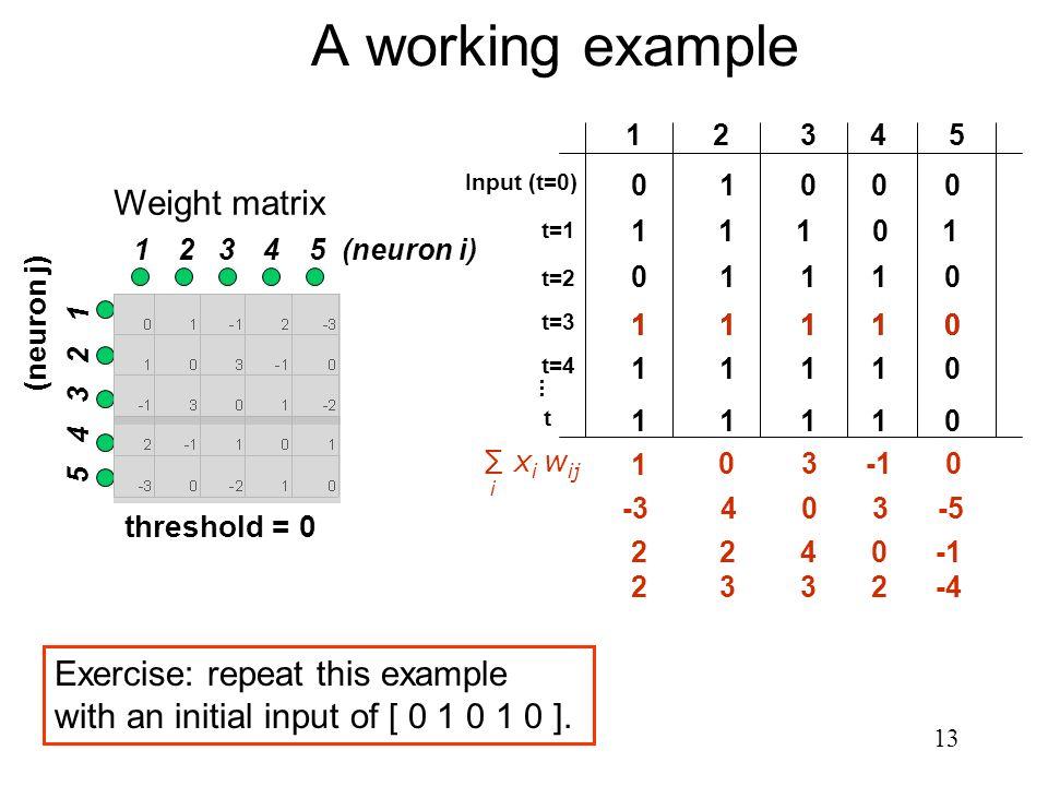 13 1 2 3 4 5 (neuron i) 5 4 3 2 1 Weight matrix (neuron j) 0 1 0 0 0 A working example 12345 Input (t=0) t=1 t=2 t=3 t=4 1 0 1 1 1 0 1 1 1 1 0 1 101 t