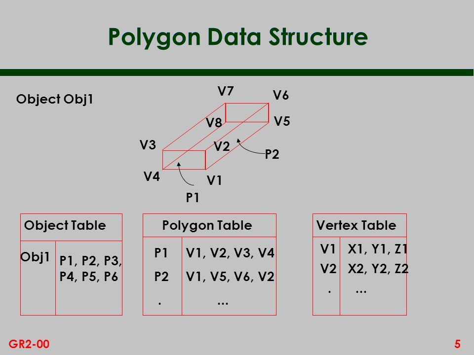 5GR2-00 Polygon Data Structure V1 V2 V3 V4 V5 V8 V7 V6 P1 P2 Object Table Obj1 P1, P2, P3, P4, P5, P6 Object Obj1 Vertex Table V1X1, Y1, Z1 V2X2, Y2, Z2....