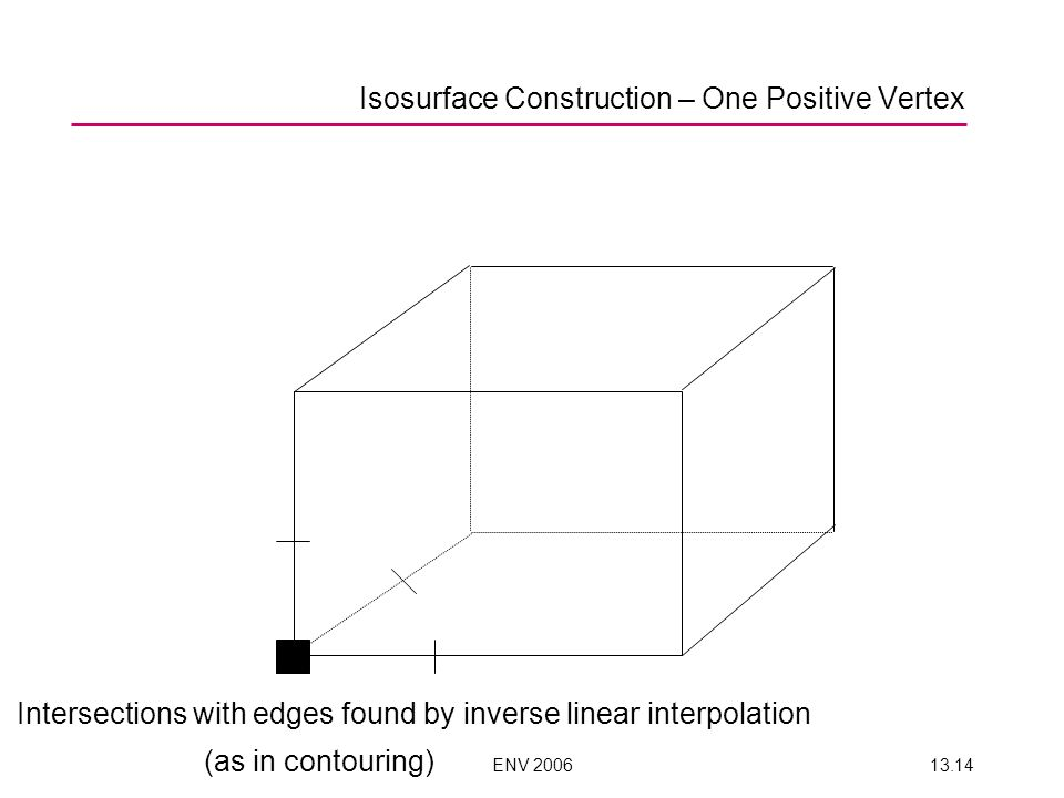 ENV 200613.14 Intersections with edges found by inverse linear interpolation (as in contouring) Isosurface Construction – One Positive Vertex