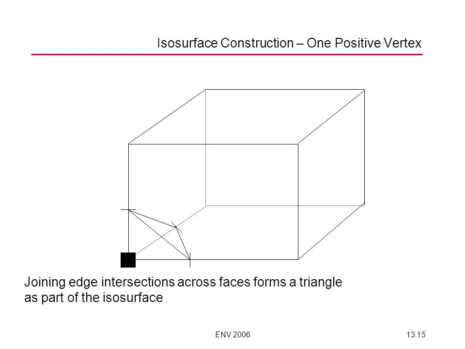 ENV 200613.15 Joining edge intersections across faces forms a triangle as part of the isosurface Isosurface Construction – One Positive Vertex