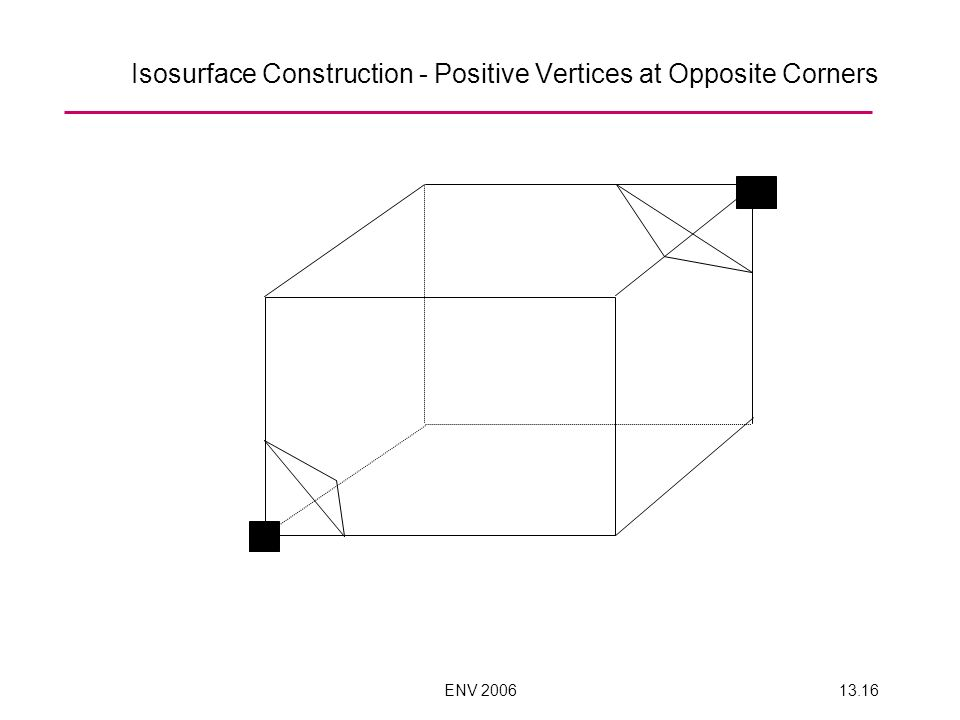 ENV 200613.16 Isosurface Construction - Positive Vertices at Opposite Corners