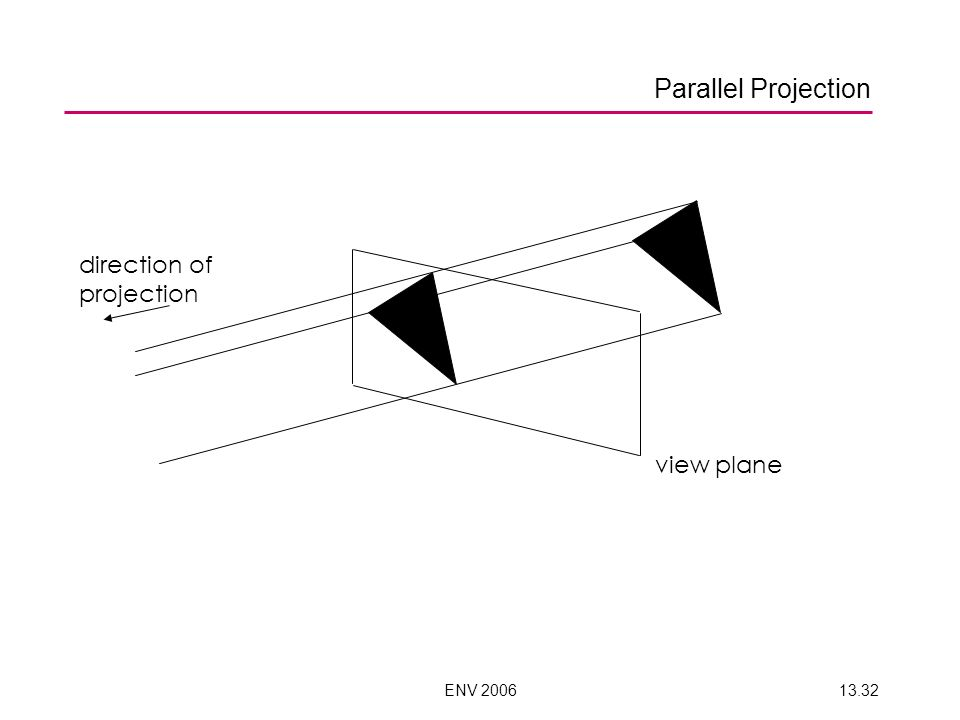ENV 200613.32 view plane direction of projection Parallel Projection