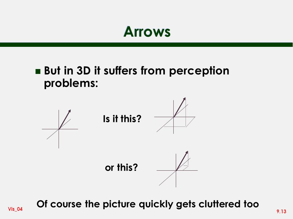 9.13 Vis_04 Arrows n But in 3D it suffers from perception problems: Is it this.