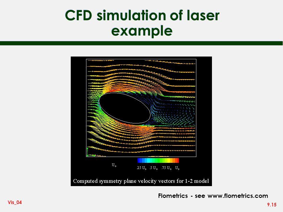 9.15 Vis_04 CFD simulation of laser example Flometrics - see www.flometrics.com