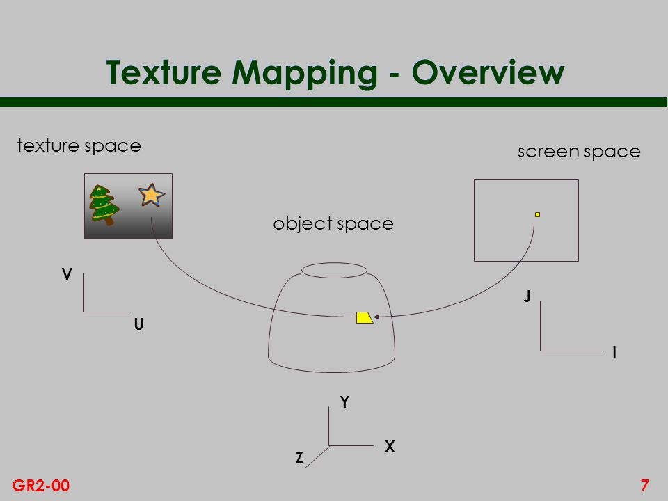 7GR2-00 Texture Mapping - Overview screen space I J texture space object space V U X Y Z
