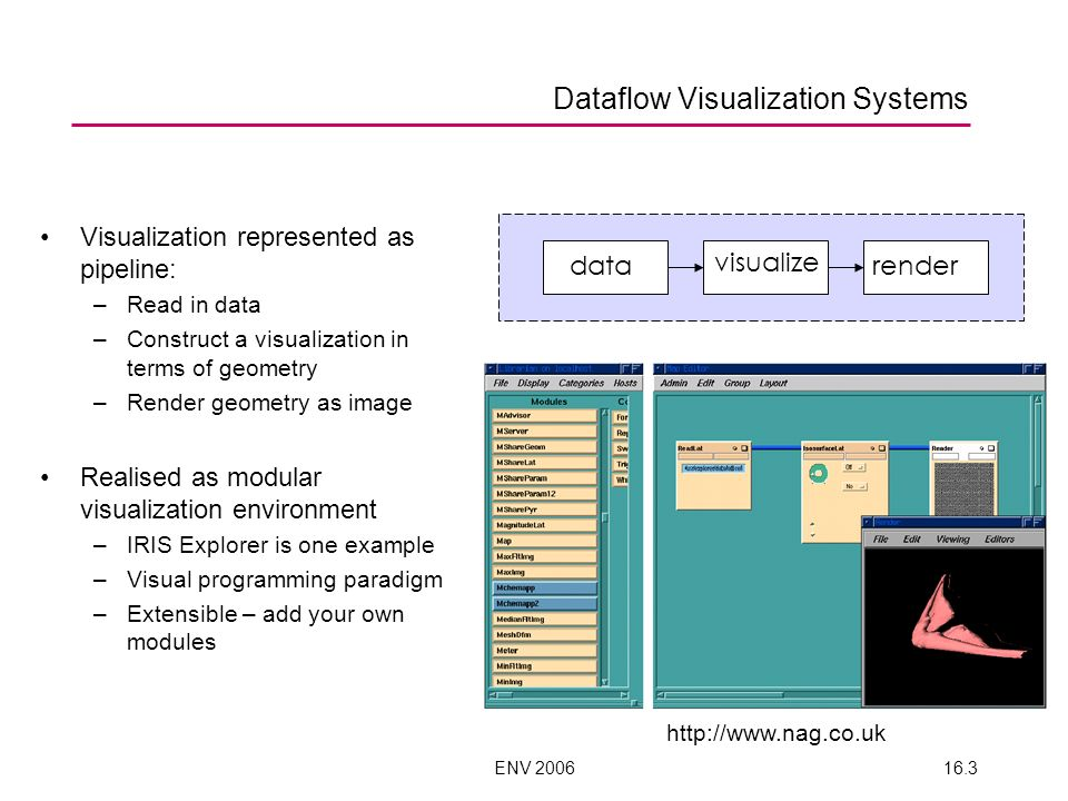 ENV 200616.3 Dataflow Visualization Systems Visualization represented as pipeline: –Read in data –Construct a visualization in terms of geometry –Render geometry as image Realised as modular visualization environment –IRIS Explorer is one example –Visual programming paradigm –Extensible – add your own modules http://www.nag.co.uk data visualize render