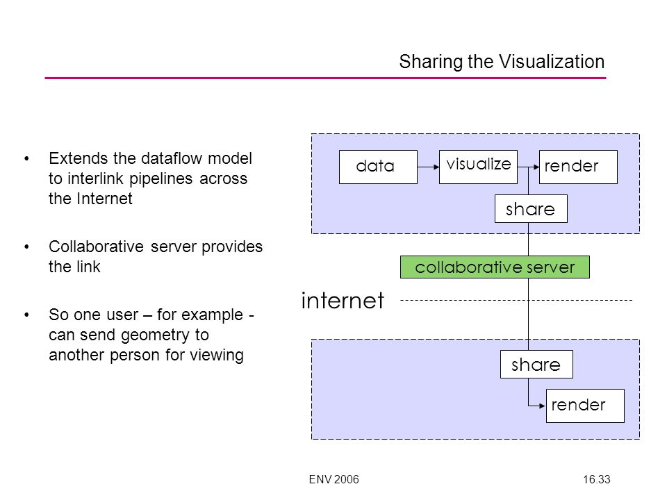 ENV 200616.33 internet data visualize render Sharing the Visualization Extends the dataflow model to interlink pipelines across the Internet Collabora