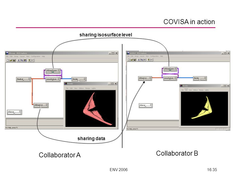 ENV 200616.35 COVISA in action sharing isosurface level sharing data Collaborator A Collaborator B