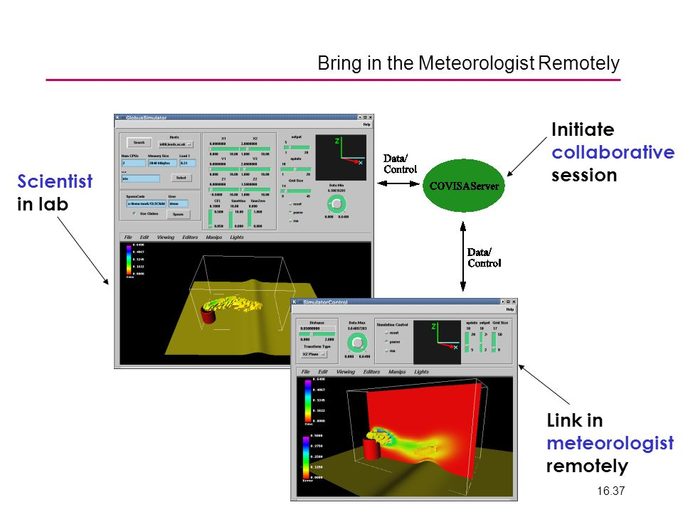 ENV 200616.37 Bring in the Meteorologist Remotely Scientist in lab Initiate collaborative session Link in meteorologist remotely