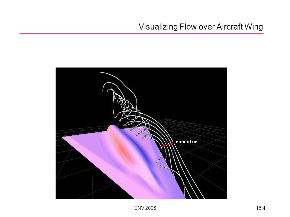 ENV 200615.4 Visualizing Flow over Aircraft Wing
