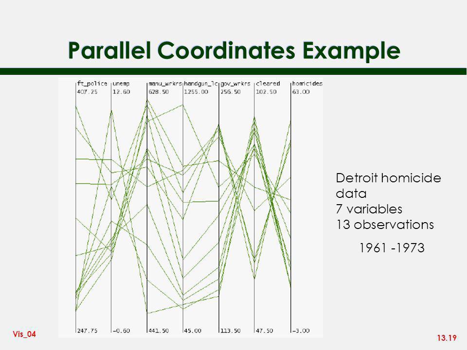 13.19 Vis_04 Parallel Coordinates Example Detroit homicide data 7 variables 13 observations 1961 -1973