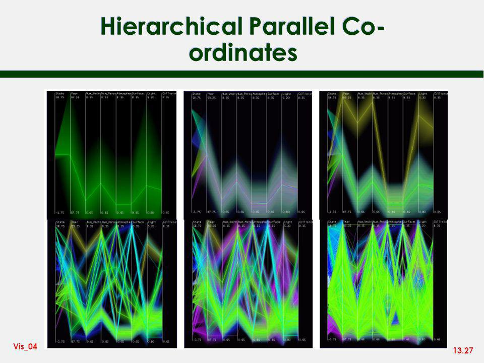 13.27 Vis_04 Hierarchical Parallel Co- ordinates