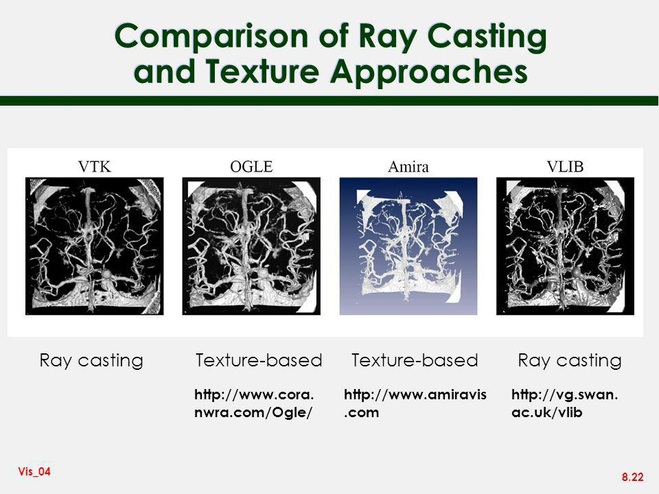 8.22 Vis_04 Comparison of Ray Casting and Texture Approaches Ray casting Texture-based http://www.cora. nwra.com/Ogle/ http://vg.swan. ac.uk/vlib http