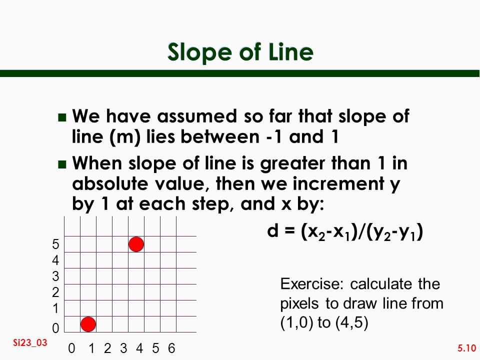 5.10 Si23_03 Slope of Line n We have assumed so far that slope of line (m) lies between -1 and 1 n When slope of line is greater than 1 in absolute va