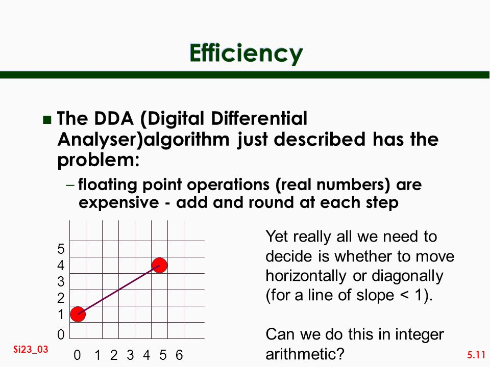 5.11 Si23_03 Efficiency n The DDA (Digital Differential Analyser)algorithm just described has the problem: – floating point operations (real numbers) are expensive - add and round at each step 0123456 0 1 2 3 4 5 Yet really all we need to decide is whether to move horizontally or diagonally (for a line of slope < 1).