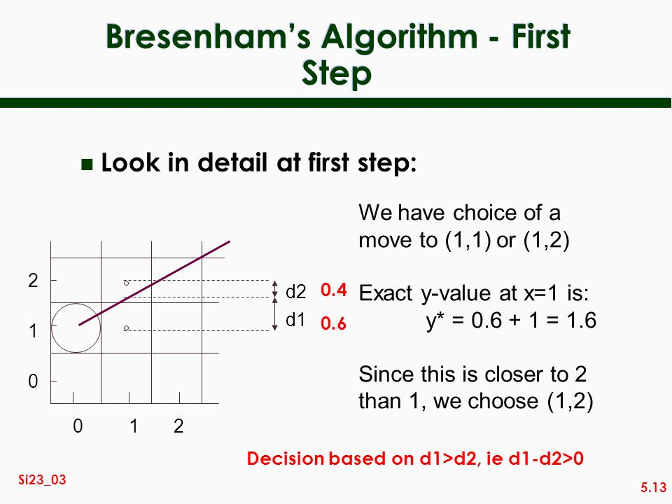 5.13 Si23_03 Bresenhams Algorithm - First Step n Look in detail at first step: 012 We have choice of a move to (1,1) or (1,2) Exact y-value at x=1 is:
