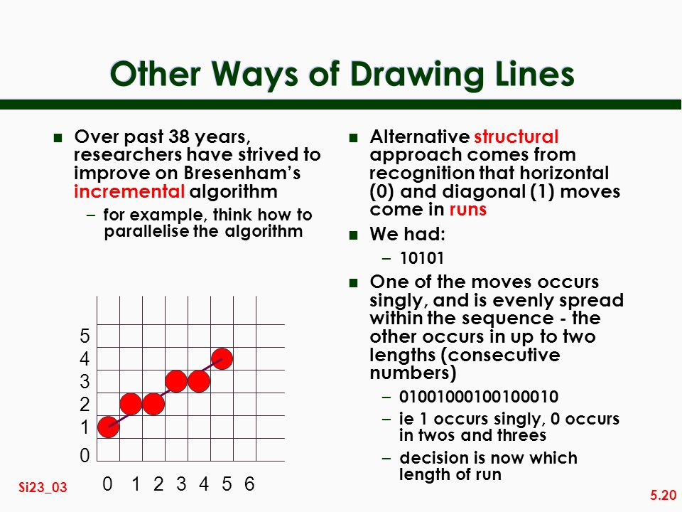 5.20 Si23_03 Other Ways of Drawing Lines n Over past 38 years, researchers have strived to improve on Bresenhams incremental algorithm – for example,