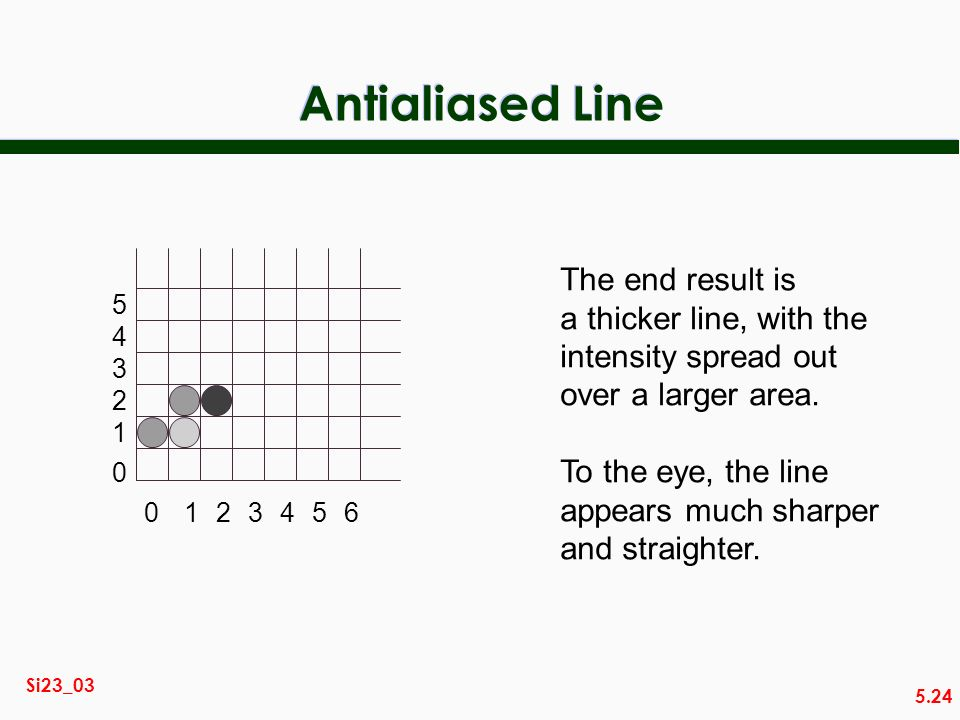 5.24 Si23_03 Antialiased Line 0123456 0 1 2 3 4 5 The end result is a thicker line, with the intensity spread out over a larger area.