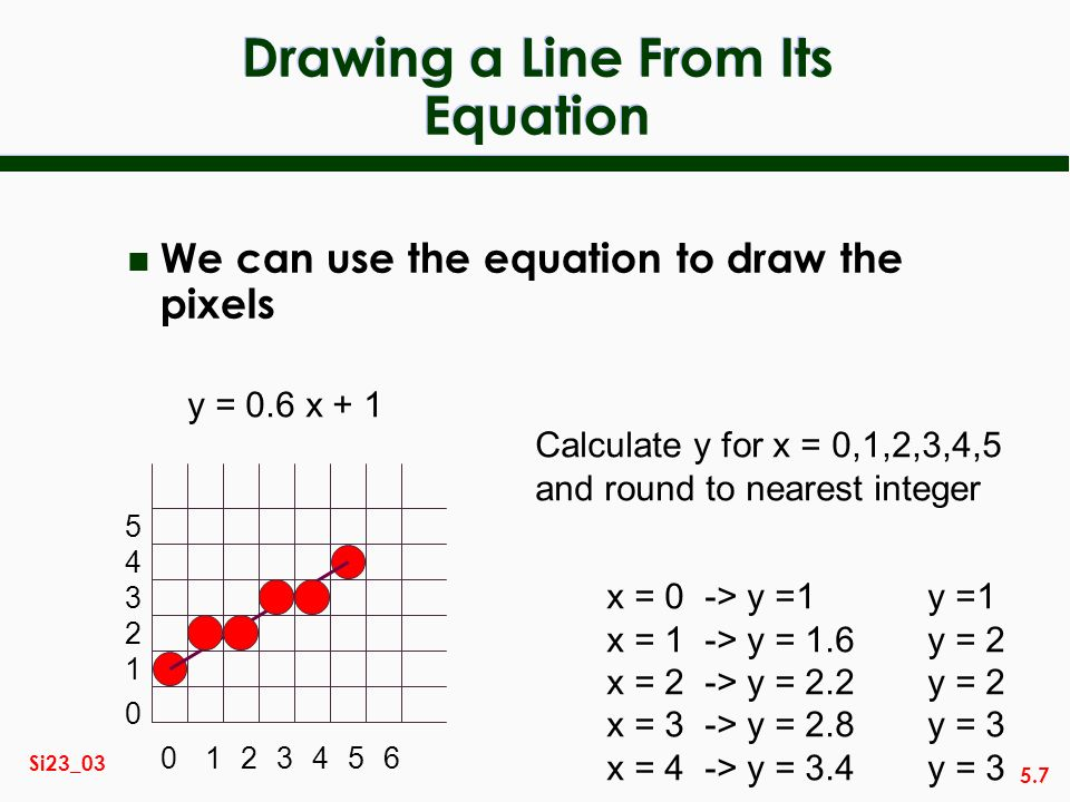 5.7 Si23_03 Drawing a Line From Its Equation n We can use the equation to draw the pixels y = 0.6 x + 1 x = 0 -> y =1y =1 x = 1 -> y = 1.6y = 2 x = 2
