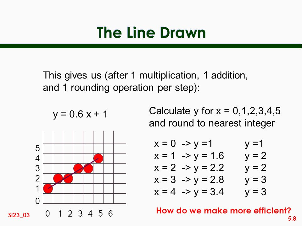 5.8 Si23_03 The Line Drawn y = 0.6 x + 1 x = 0 -> y =1y =1 x = 1 -> y = 1.6y = 2 x = 2 -> y = 2.2y = 2 x = 3 -> y = 2.8y = 3 x = 4 -> y = 3.4y = 3 Calculate y for x = 0,1,2,3,4,5 and round to nearest integer 0123456 0 1 2 3 4 5 This gives us (after 1 multiplication, 1 addition, and 1 rounding operation per step): How do we make more efficient?