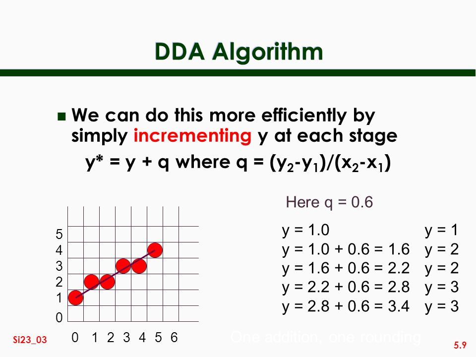 5.9 Si23_03 DDA Algorithm n We can do this more efficiently by simply incrementing y at each stage y* = y + q where q = (y 2 -y 1 )/(x 2 -x 1 ) 012345