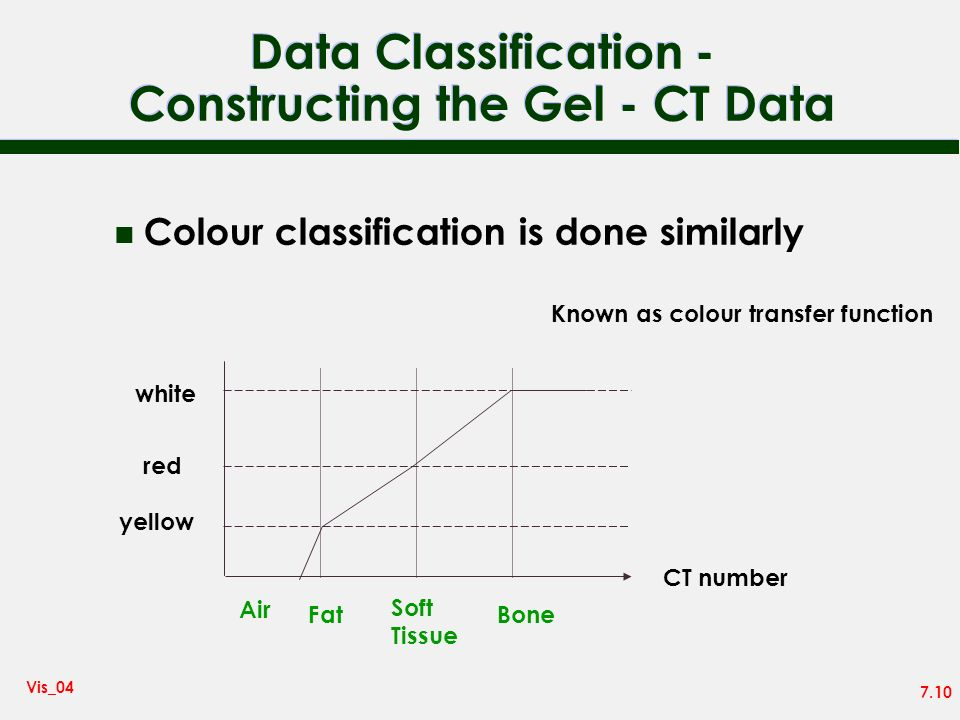 7.10 Vis_04 Data Classification - Constructing the Gel - CT Data n Colour classification is done similarly white red yellow Air Fat Soft Tissue Bone CT number Known as colour transfer function